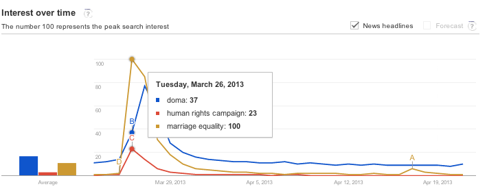 Google-Trends-Human-Rights